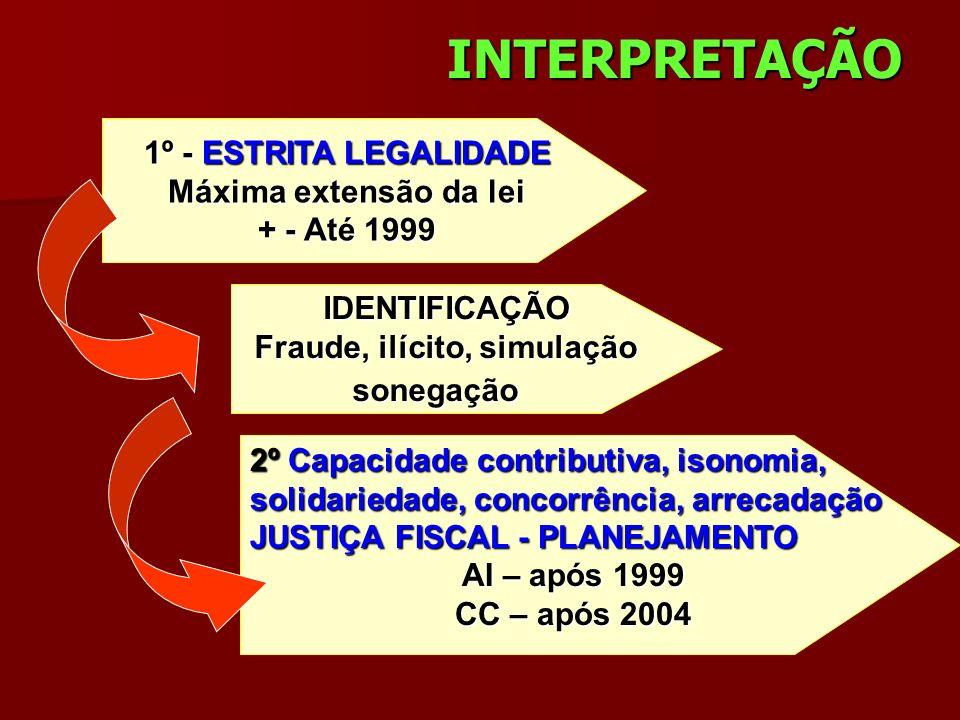 INTERPRETAÇÃO 1º - ESTRITA LEGALIDADE Máxima extensão da lei + - Até 1999 IDENTIFICAÇÃO Fraude, ilícito, simulação sonegação 2º Capacidade contributiv