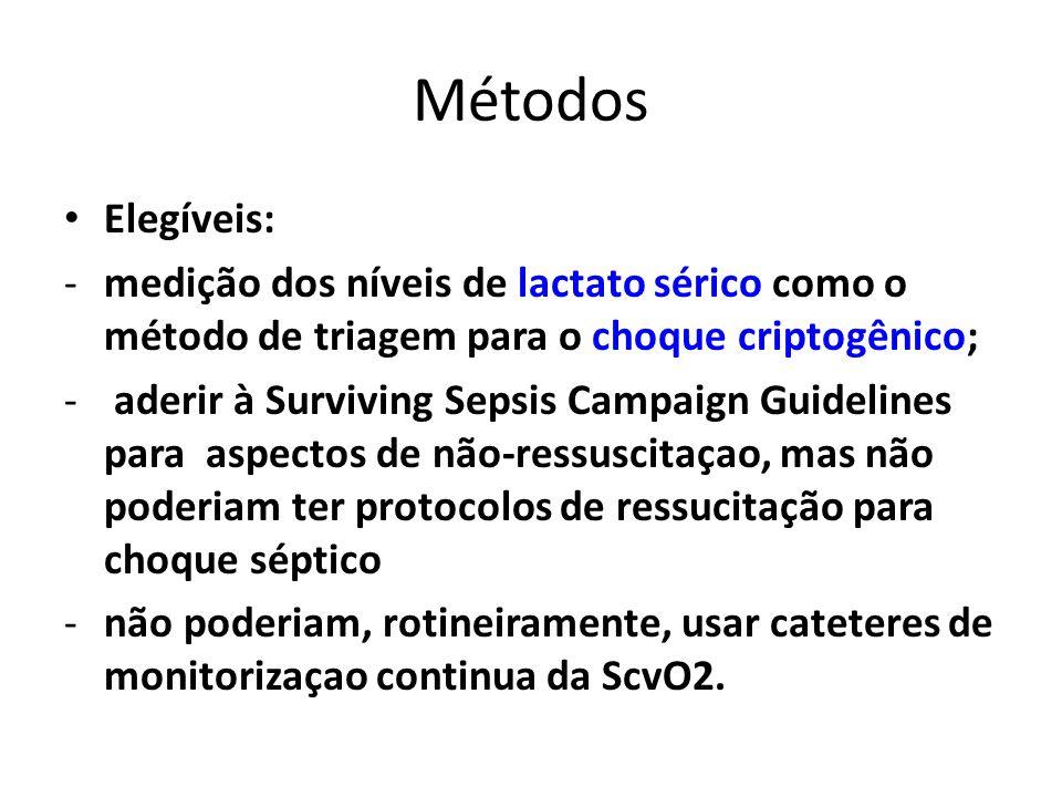 Métodos Elegíveis: -medição dos níveis de lactato sérico como o método de triagem para o choque criptogênico; - aderir à Surviving Sepsis Campaign Gui