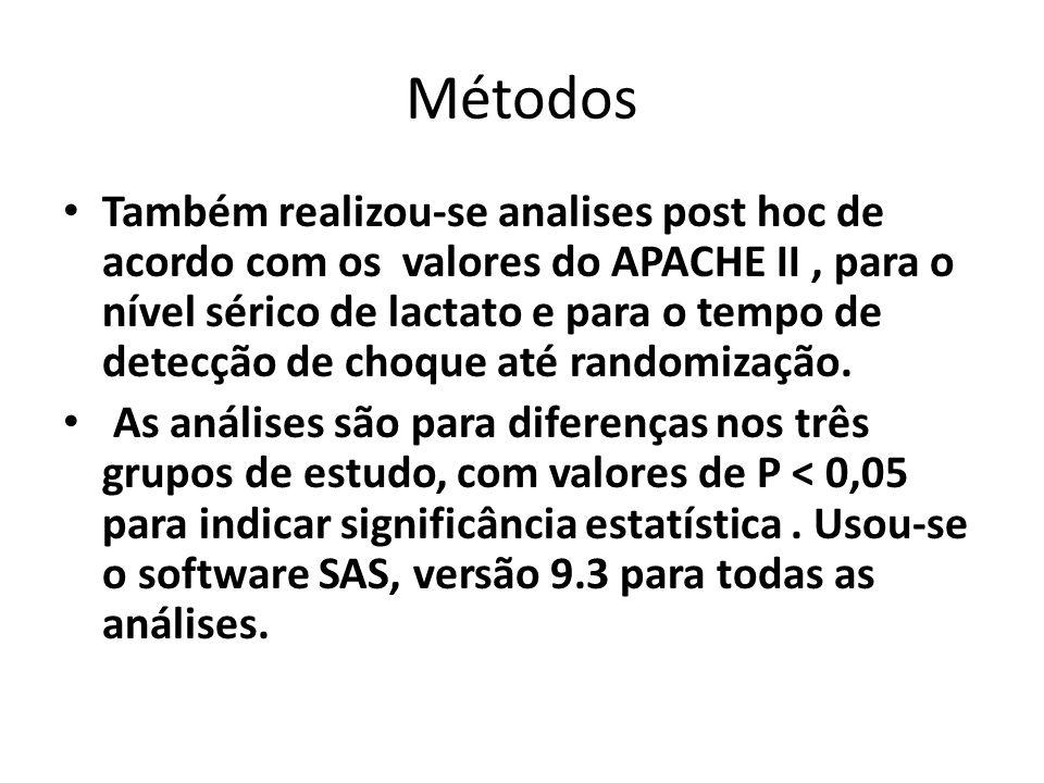 Métodos Também realizou-se analises post hoc de acordo com os valores do APACHE II, para o nível sérico de lactato e para o tempo de detecção de choqu