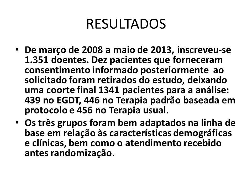 RESULTADOS De março de 2008 a maio de 2013, inscreveu-se 1.351 doentes. Dez pacientes que forneceram consentimento informado posteriormente ao solicit