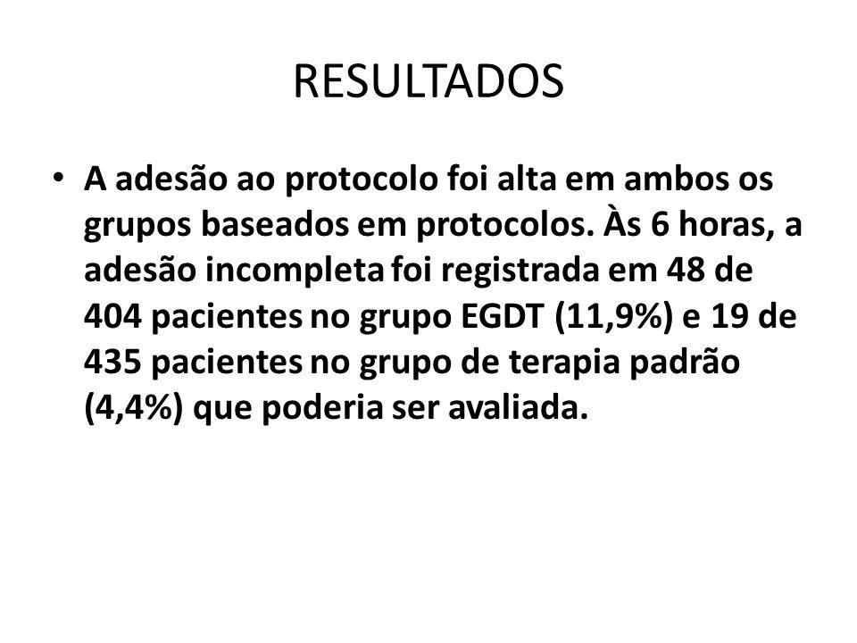 RESULTADOS A adesão ao protocolo foi alta em ambos os grupos baseados em protocolos. Às 6 horas, a adesão incompleta foi registrada em 48 de 404 pacie