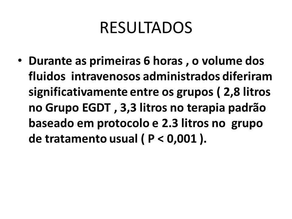 RESULTADOS Durante as primeiras 6 horas, o volume dos fluidos intravenosos administrados diferiram significativamente entre os grupos ( 2,8 litros no