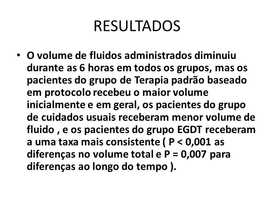 RESULTADOS O volume de fluidos administrados diminuiu durante as 6 horas em todos os grupos, mas os pacientes do grupo de Terapia padrão baseado em pr