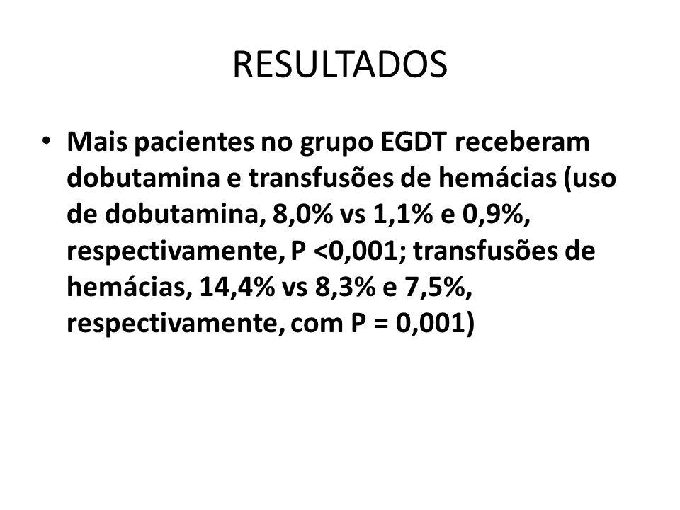 RESULTADOS Mais pacientes no grupo EGDT receberam dobutamina e transfusões de hemácias (uso de dobutamina, 8,0% vs 1,1% e 0,9%, respectivamente, P <0,