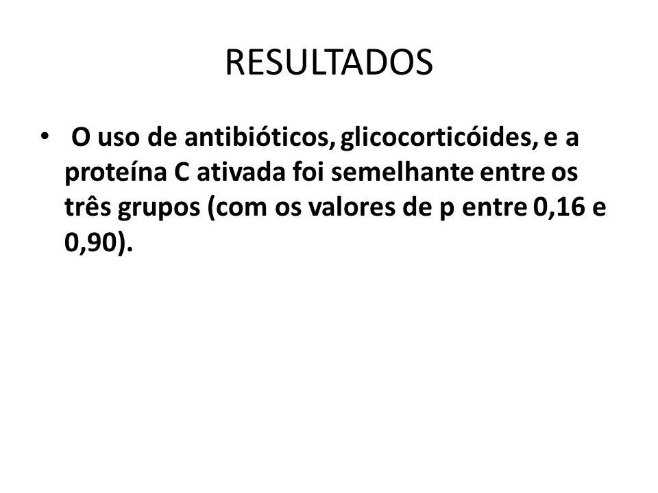 RESULTADOS O uso de antibióticos, glicocorticóides, e a proteína C ativada foi semelhante entre os três grupos (com os valores de p entre 0,16 e 0,90)
