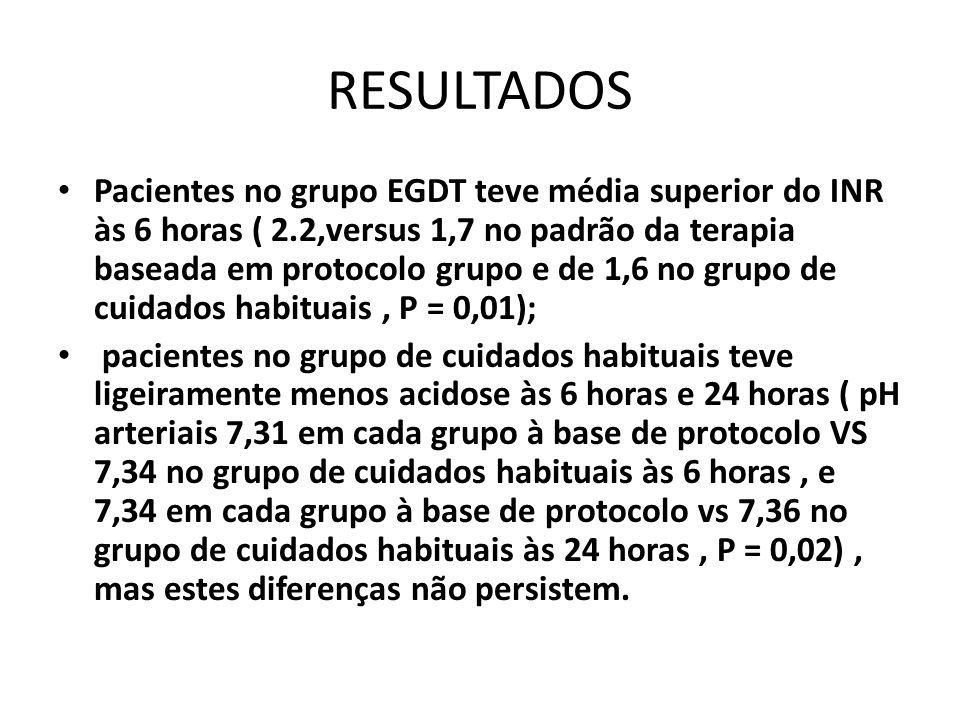 RESULTADOS Pacientes no grupo EGDT teve média superior do INR às 6 horas ( 2.2,versus 1,7 no padrão da terapia baseada em protocolo grupo e de 1,6 no