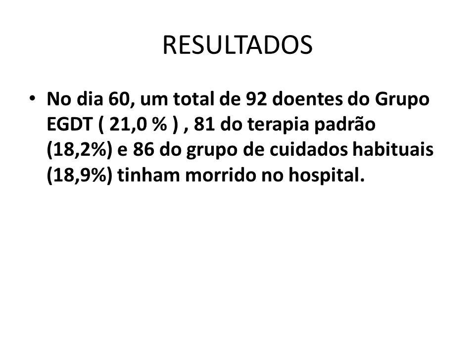 RESULTADOS No dia 60, um total de 92 doentes do Grupo EGDT ( 21,0 % ), 81 do terapia padrão (18,2%) e 86 do grupo de cuidados habituais (18,9%) tinham