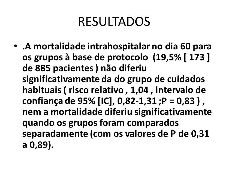 RESULTADOS.A mortalidade intrahospitalar no dia 60 para os grupos à base de protocolo (19,5% [ 173 ] de 885 pacientes ) não diferiu significativamente
