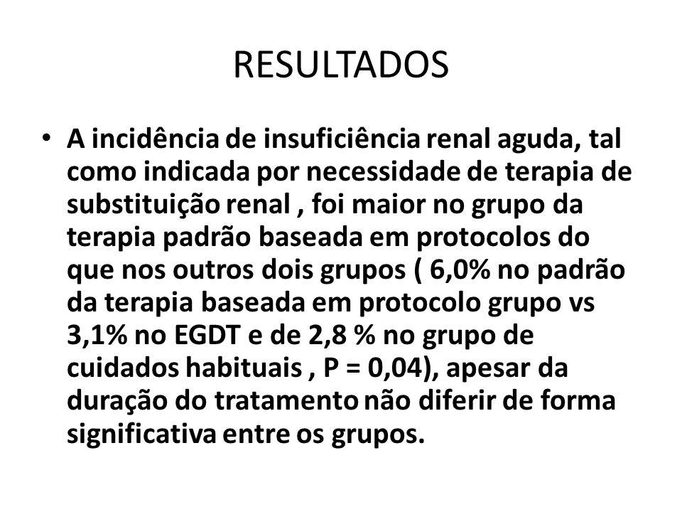 RESULTADOS A incidência de insuficiência renal aguda, tal como indicada por necessidade de terapia de substituição renal, foi maior no grupo da terapi