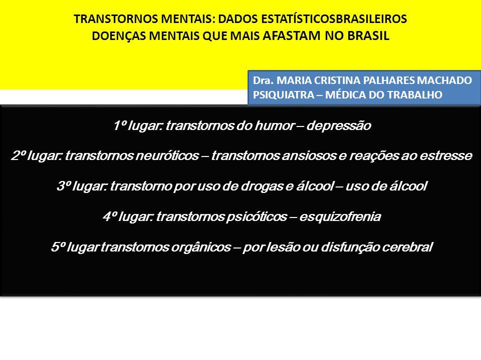 TRANSTORNOS MENTAIS: DADOS ESTATÍSTICOSBRASILEIROS DOENÇAS MENTAIS QUE MAIS AFASTAM NO BRASIL 1º lugar: transtornos do humor – depressão 2º lugar: tra
