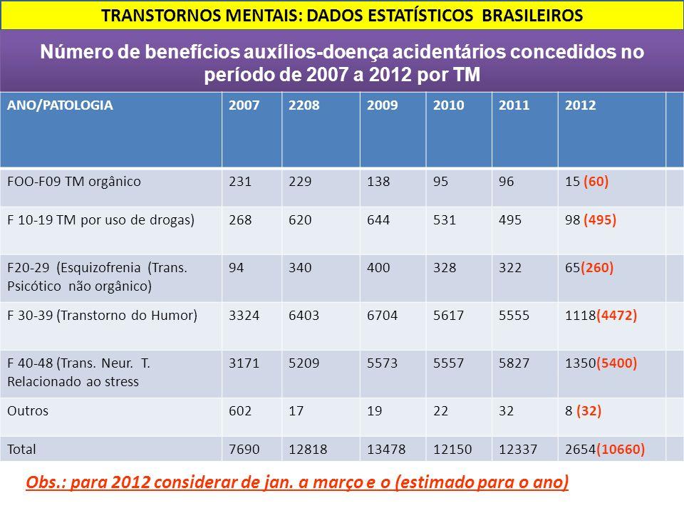 TRANSTORNOS MENTAIS: DADOS ESTATÍSTICOS BRASILEIROS Número de benefícios auxílios-doença acidentários concedidos no período de 2007 a 2012 por TM Obs.