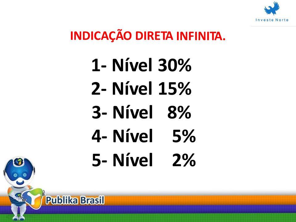 INDICAÇÃO DIRETA INFINITA. 1- 2- 3- 4- 5- Nível 30% 15% 8% 5% 2%