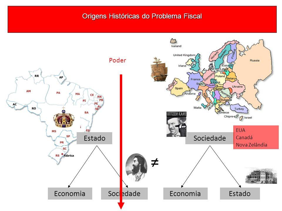 Origens Históricas do Problema Fiscal Estado EconomiaSociedade EconomiaEstado EUA Canadá Nova Zelândia Poder