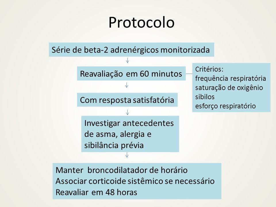 Protocolo Série de beta-2 adrenérgicos monitorizada Reavaliação em 60 minutos Critérios: frequência respiratória saturação de oxigênio sibilos esforço