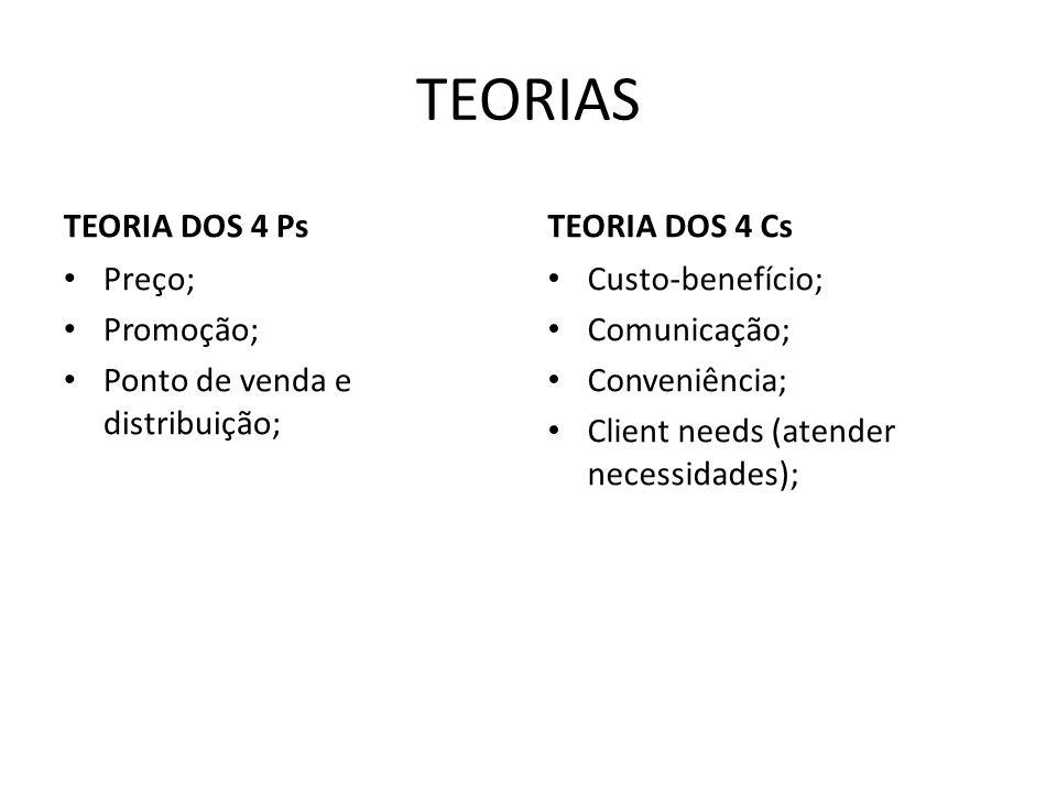 TEORIAS TEORIA DOS 4 Ps Preço; Promoção; Ponto de venda e distribuição; TEORIA DOS 4 Cs Custo-benefício; Comunicação; Conveniência; Client needs (atender necessidades);