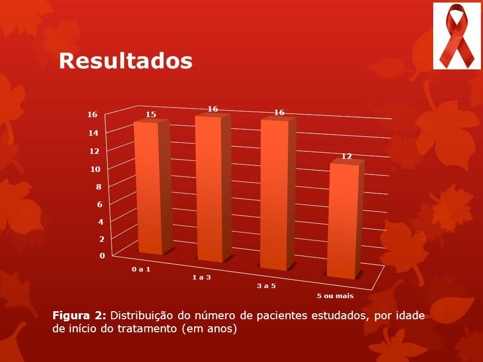 Resultados Figura 2: Distribuição do número de pacientes estudados, por idade de início do tratamento (em anos)