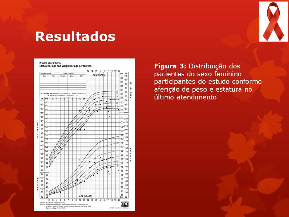 Resultados Figura 3: Distribuição dos pacientes do sexo feminino participantes do estudo conforme aferição de peso e estatura no último atendimento