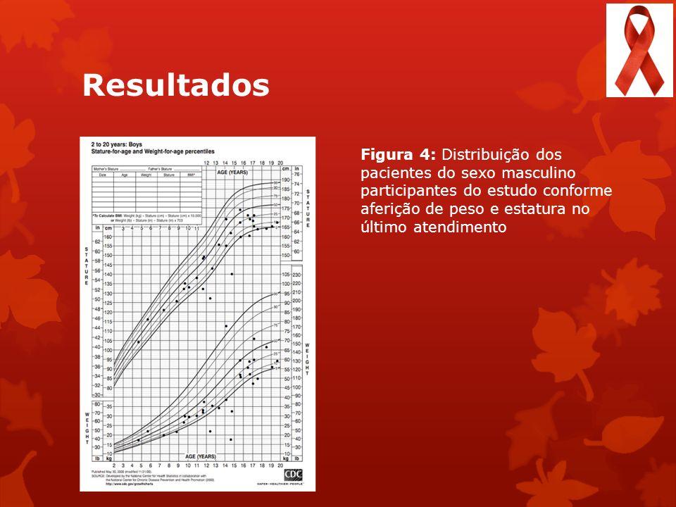 Resultados Figura 4: Distribuição dos pacientes do sexo masculino participantes do estudo conforme aferição de peso e estatura no último atendimento
