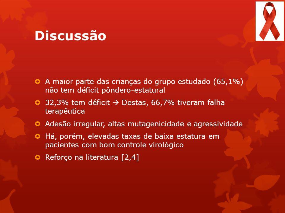 Discussão A maior parte das crianças do grupo estudado (65,1%) não tem déficit pôndero-estatural 32,3% tem déficit Destas, 66,7% tiveram falha terapêu