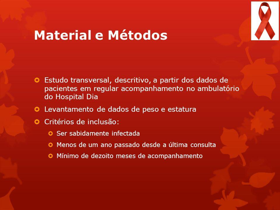Material e Métodos Estudo transversal, descritivo, a partir dos dados de pacientes em regular acompanhamento no ambulatório do Hospital Dia Levantamen