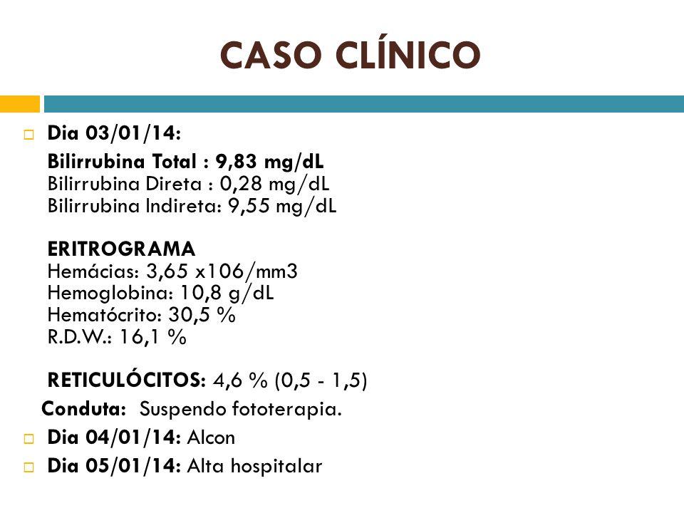 CASO CLÍNICO Dia 03/01/14: Bilirrubina Total : 9,83 mg/dL Bilirrubina Direta : 0,28 mg/dL Bilirrubina Indireta: 9,55 mg/dL ERITROGRAMA Hemácias: 3,65