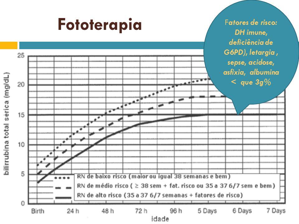 Fototerapia Fatores de risco: DH imune, deficiência de G6PD), letargia, sepse, acidose, asfixia, albumina < que 3g%