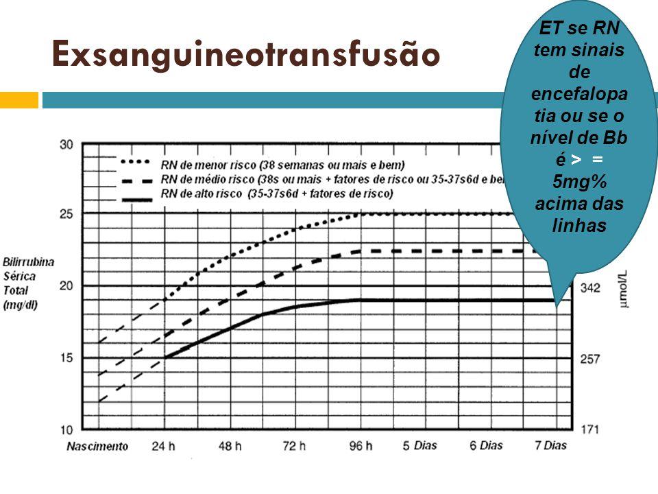 ET se RN tem sinais de encefalopa tia ou se o nível de Bb é > = 5mg% acima das linhas