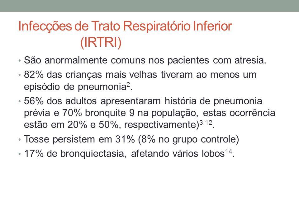 Infecções de Trato Respiratório Inferior (IRTRI) São anormalmente comuns nos pacientes com atresia. 82% das crianças mais velhas tiveram ao menos um e
