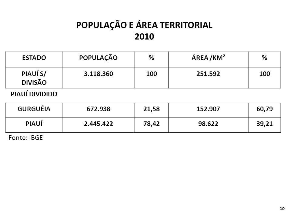 ESTADOPOPULAÇÃO%ÁREA /KM²% PIAUÍ S/ DIVISÃO 3.118.360100251.592100 PIAUÍ DIVIDIDO GURGUÉIA672.93821,58152.90760,79 PIAUÍ2.445.42278,4298.62239,21 POPULAÇÃO E ÁREA TERRITORIAL 2010 Fonte: IBGE 10