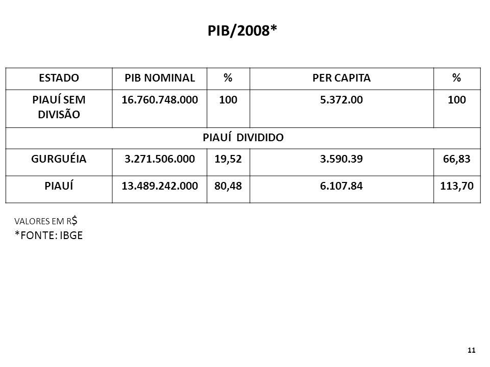 ESTADOPIB NOMINAL%PER CAPITA% PIAUÍ SEM DIVISÃO 16.760.748.0001005.372.00100 PIAUÍ DIVIDIDO GURGUÉIA3.271.506.00019,523.590.3966,83 PIAUÍ13.489.242.00080,486.107.84113,70 PIB/2008* VALORES EM R $ *FONTE: IBGE 11