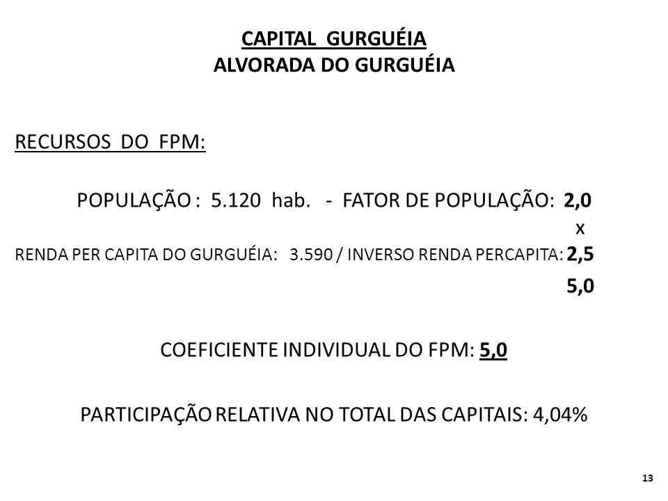 CAPITAL GURGUÉIA ALVORADA DO GURGUÉIA RECURSOS DO FPM: POPULAÇÃO : 5.120 hab.