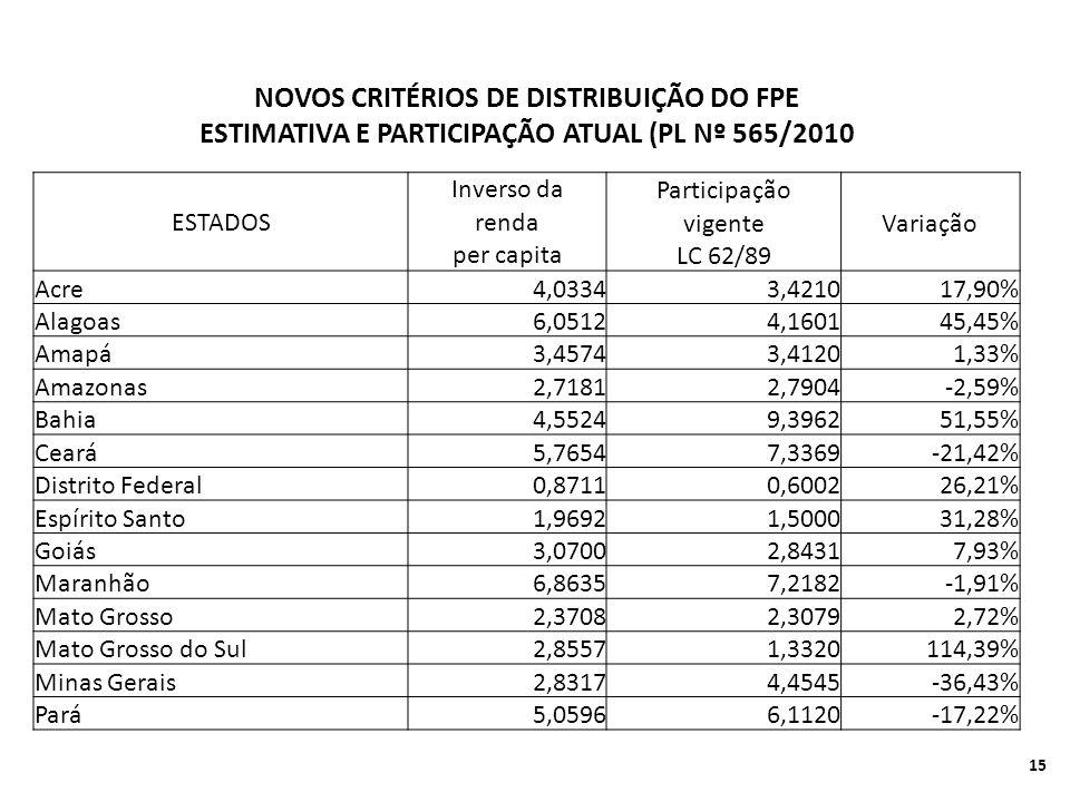 NOVOS CRITÉRIOS DE DISTRIBUIÇÃO DO FPE ESTIMATIVA E PARTICIPAÇÃO ATUAL (PL Nº 565/2010 ESTADOS Inverso da Participação renda vigenteVariação per capita LC 62/89 Acre4,03343,421017,90% Alagoas6,05124,160145,45% Amapá3,45743,41201,33% Amazonas2,71812,7904-2,59% Bahia4,55249,396251,55% Ceará5,76547,3369-21,42% Distrito Federal0,87110,600226,21% Espírito Santo1,96921,500031,28% Goiás3,07002,84317,93% Maranhão6,86357,2182-1,91% Mato Grosso2,37082,30792,72% Mato Grosso do Sul2,85571,3320114,39% Minas Gerais2,83174,4545-36,43% Pará5,05966,1120-17,22% 15