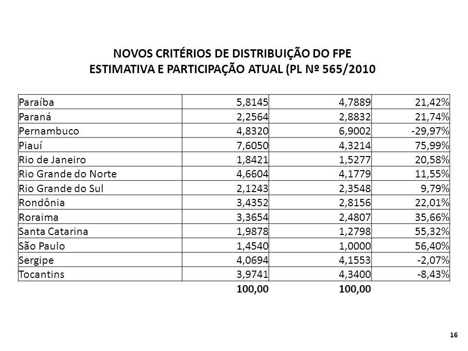 Paraíba5,81454,788921,42% Paraná2,25642,883221,74% Pernambuco4,83206,9002-29,97% Piauí7,60504,321475,99% Rio de Janeiro1,84211,527720,58% Rio Grande do Norte4,66044,177911,55% Rio Grande do Sul2,12432,35489,79% Rondônia3,43522,815622,01% Roraima3,36542,480735,66% Santa Catarina1,98781,279855,32% São Paulo1,45401,000056,40% Sergipe4,06944,1553-2,07% Tocantins3,97414,3400-8,43% 100,00 NOVOS CRITÉRIOS DE DISTRIBUIÇÃO DO FPE ESTIMATIVA E PARTICIPAÇÃO ATUAL (PL Nº 565/2010 16