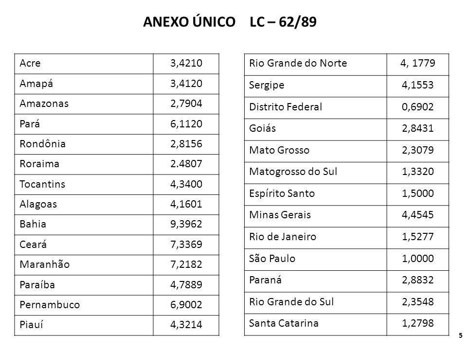 Acre3,4210 Amapá3,4120 Amazonas2,7904 Pará6,1120 Rondônia2,8156 Roraima2.4807 Tocantins4,3400 Alagoas4,1601 Bahia9,3962 Ceará7,3369 Maranhão7,2182 Paraíba4,7889 Pernambuco6,9002 Piauí4,3214 Rio Grande do Norte4, 1779 Sergipe4,1553 Distrito Federal0,6902 Goiás2,8431 Mato Grosso2,3079 Matogrosso do Sul1,3320 Espírito Santo1,5000 Minas Gerais4,4545 Rio de Janeiro1,5277 São Paulo1,0000 Paraná2,8832 Rio Grande do Sul2,3548 Santa Catarina1,2798 ANEXO ÚNICO LC – 62/89 5