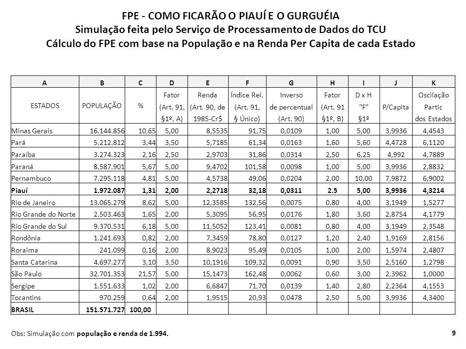 ABCDEFGHIJK ESTADOSPOPULAÇÃO% FatorRendaÍndice Rel.InversoFatorD x H Oscilação (Art.