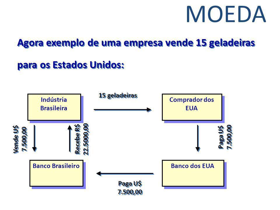 Agora exemplo de uma empresa vende 15 geladeiras para os Estados Unidos: Indústria Brasileira Banco Brasileiro Banco dos EUA Comprador dos EUA 15 gela