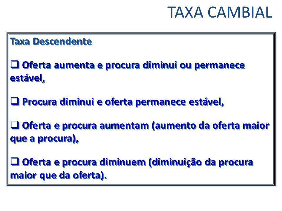 Taxa Descendente Oferta aumenta e procura diminui ou permanece estável, Procura diminui e oferta permanece estável, Oferta e procura aumentam (aumento