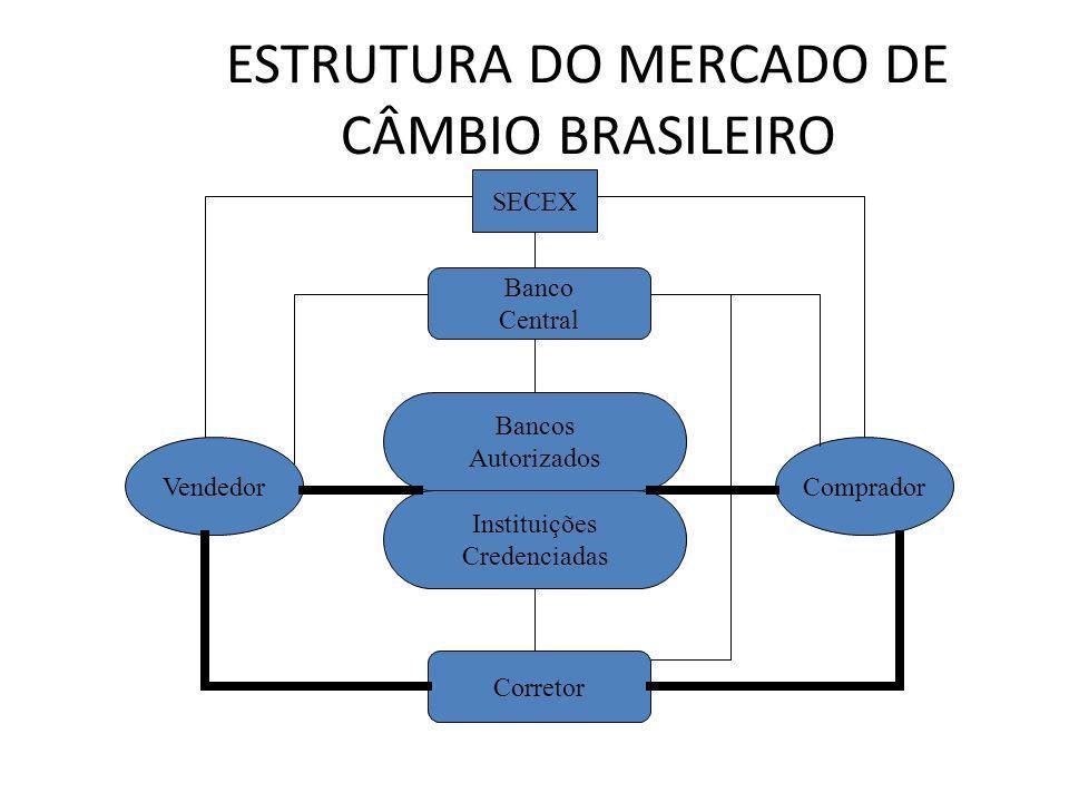 ESTRUTURA DO MERCADO DE CÂMBIO BRASILEIRO Bancos Autorizados Instituições Credenciadas Corretor Banco Central SECEX CompradorVendedor