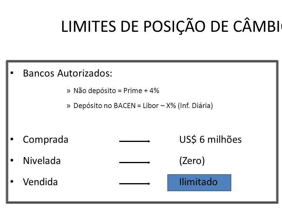 LIMITES DE POSIÇÃO DE CÂMBIO Bancos Autorizados: » Não depósito = Prime + 4% » Depósito no BACEN = Libor – X% (Inf. Diária) Comprada US$ 6 milhões Niv
