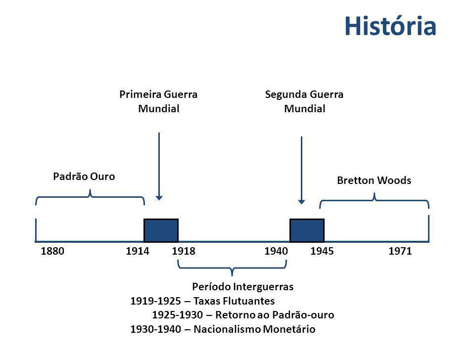 Padrão Ouro Período Interguerras 1919-1925 – Taxas Flutuantes 1925-1930 – Retorno ao Padrão-ouro 1930-1940 – Nacionalismo Monetário Segunda Guerra Mun