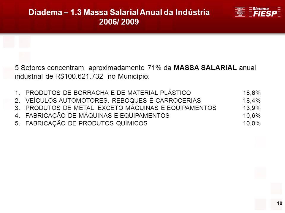 10 Diadema – 1.3 Massa Salarial Anual da Indústria 2006/ 2009 5 Setores concentram aproximadamente 71% da MASSA SALARIAL anual industrial de R$100.621