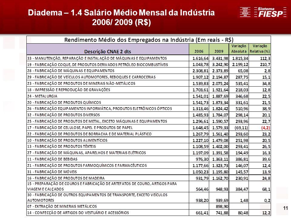 11 Diadema – 1.4 Salário Médio Mensal da Indústria 2006/ 2009 (R$)