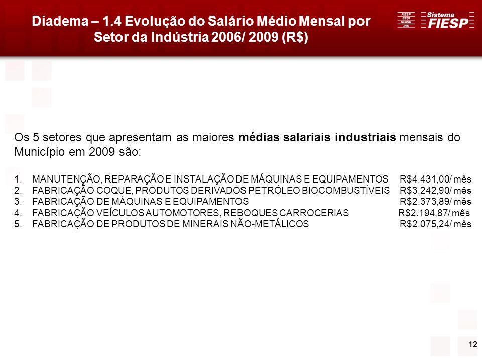 12 Diadema – 1.4 Evolução do Salário Médio Mensal por Setor da Indústria 2006/ 2009 (R$) Os 5 setores que apresentam as maiores médias salariais indus