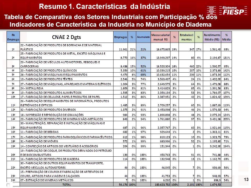 13 Resumo 1. Características da Indústria Tabela de Comparativa dos Setores Industriais com Participação % dos Indicadores de Característica da Indust