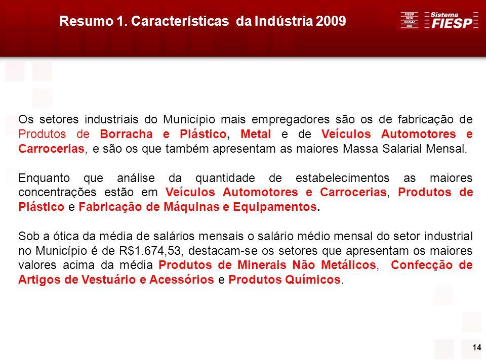 14 Os setores industriais do Município mais empregadores são os de fabricação de Produtos de Borracha e Plástico, Metal e de Veículos Automotores e Ca