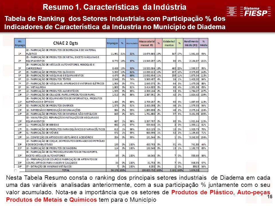 15 Resumo 1. Características da Indústria Nesta Tabela Resumo consta o ranking dos principais setores industriais de Diadema em cada uma das variáveis