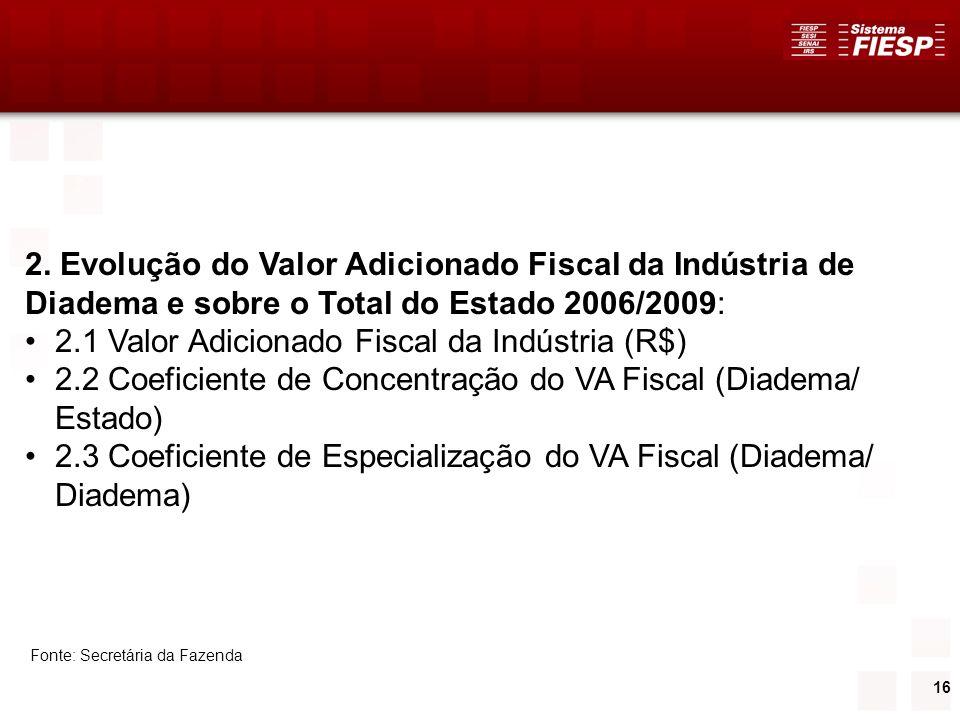 16 2. Evolução do Valor Adicionado Fiscal da Indústria de Diadema e sobre o Total do Estado 2006/2009: 2.1 Valor Adicionado Fiscal da Indústria (R$) 2