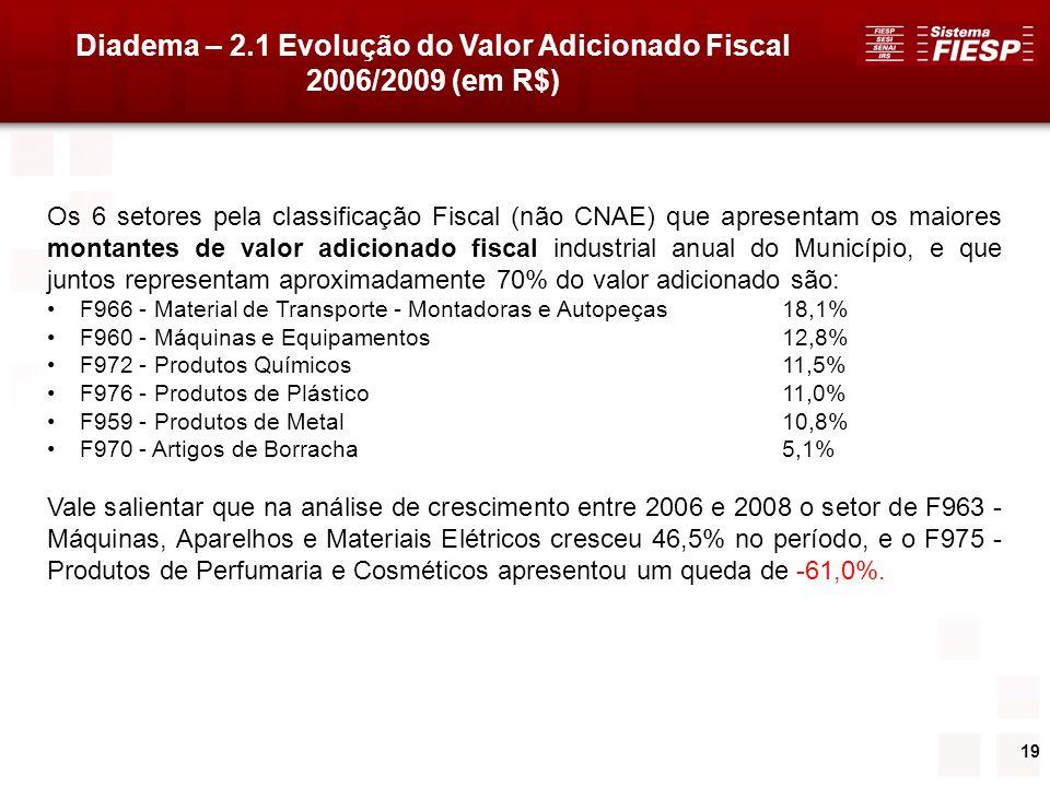 19 Diadema – 2.1 Evolução do Valor Adicionado Fiscal 2006/2009 (em R$) Os 6 setores pela classificação Fiscal (não CNAE) que apresentam os maiores mon