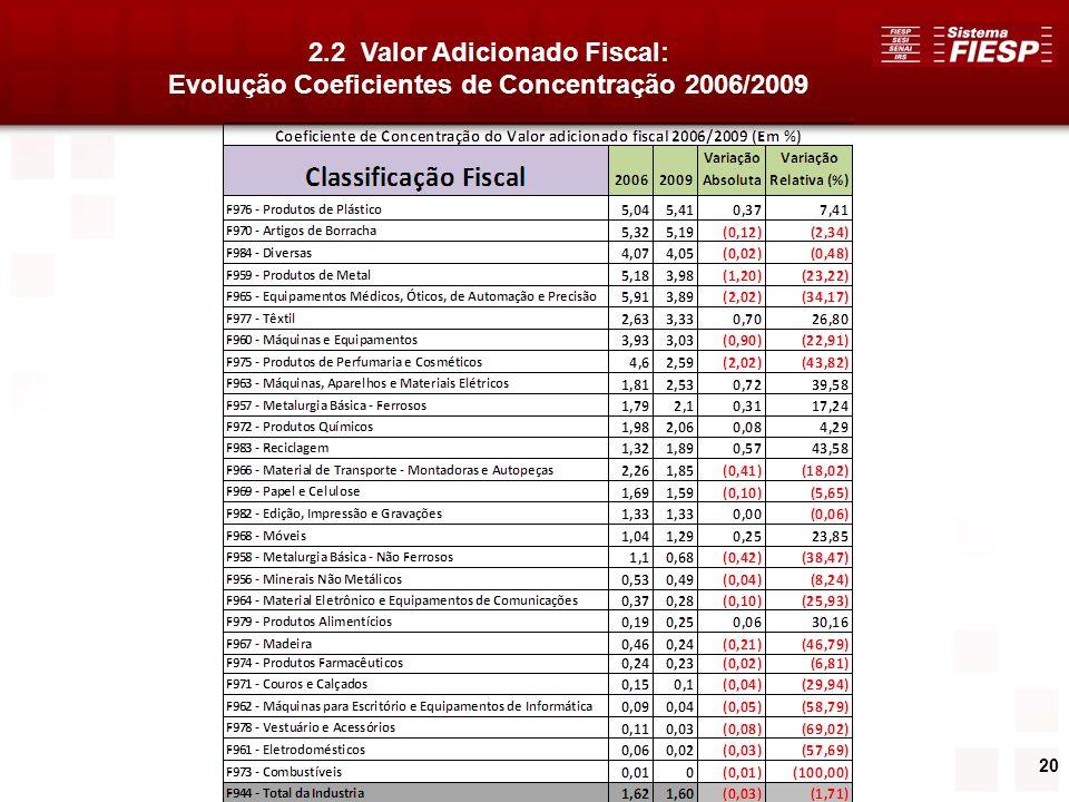 20 2.2 Valor Adicionado Fiscal: Evolução Coeficientes de Concentração 2006/2009