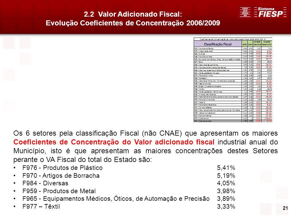 21 2.2 Valor Adicionado Fiscal: Evolução Coeficientes de Concentração 2006/2009 Os 6 setores pela classificação Fiscal (não CNAE) que apresentam os ma